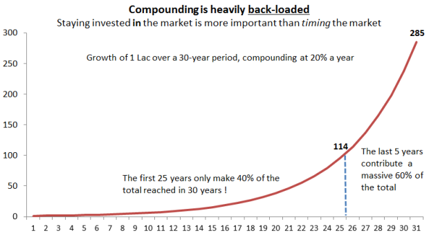 compounding-is-backloaded