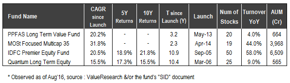 value-investing-mutual-funds-india